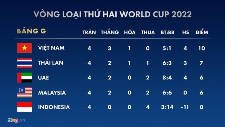 Bảng xếp hạng vòng loại thứ 2 World Cup 2022